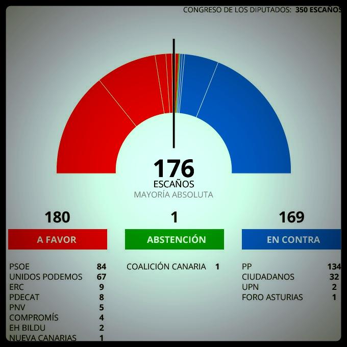 Gráfico resultado moción censura. Foto: Levante EMC