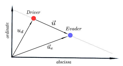 Guidance by repulsion model: driver and evader vectors