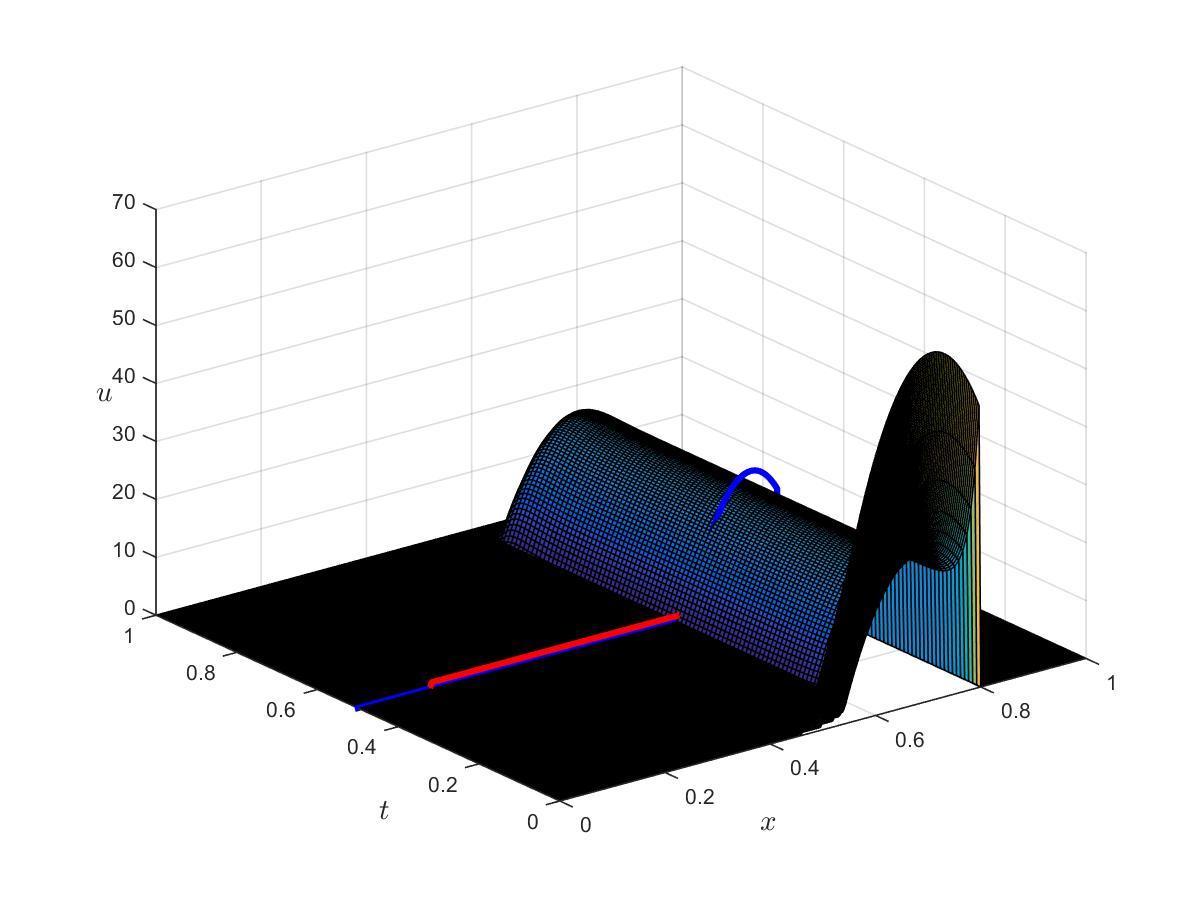 Figure 4 MIDDLE