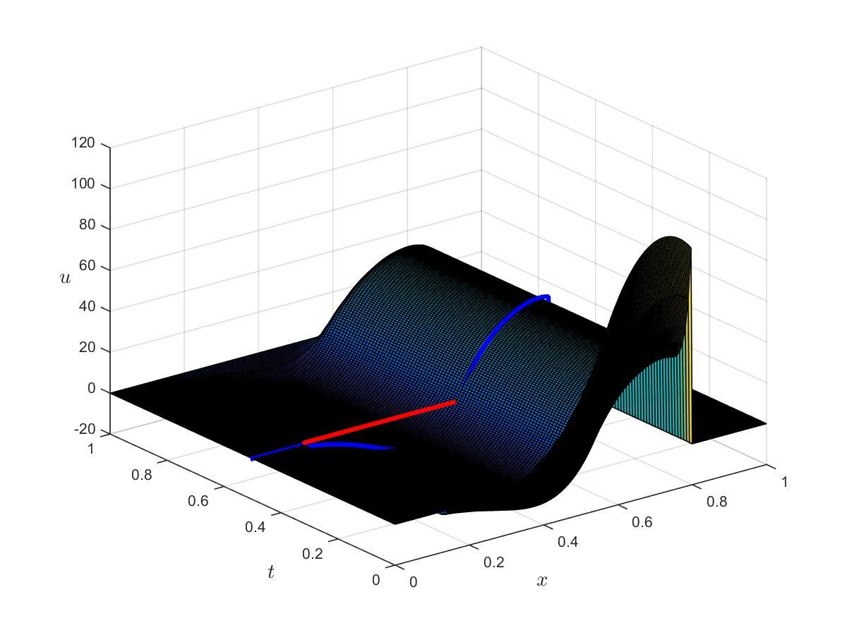 Figure 4 TOP