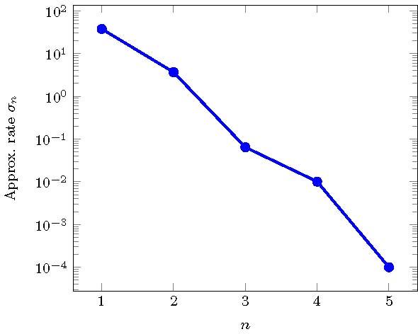 Figure 5 b