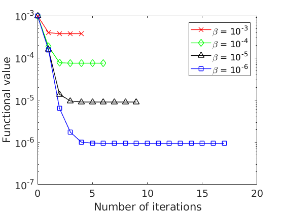 Figure 1.b: Functional value against the number of iterations of the gradient method. Steepest descent method. Conjugate gradient method.