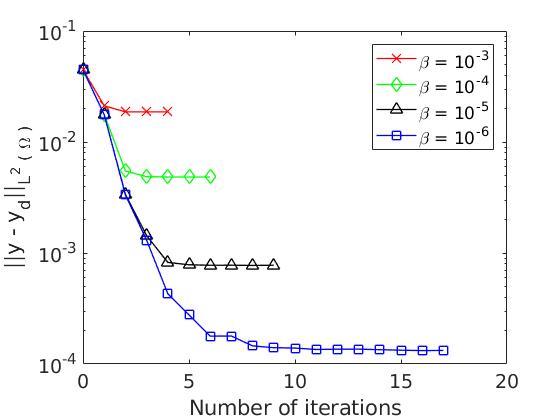 Figure 2.b