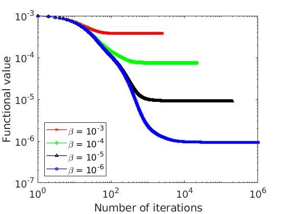 Figure 1.a: Functional value against the number of iterations of the gradient method. Steepest descent method. Steepest descent method